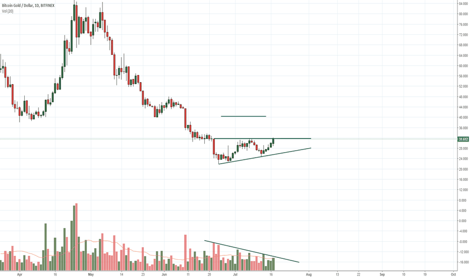 BTGUSD: BTGUSD looking at a 27% advance