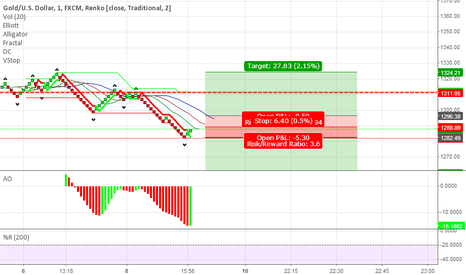 XAUUSD: Only Gold