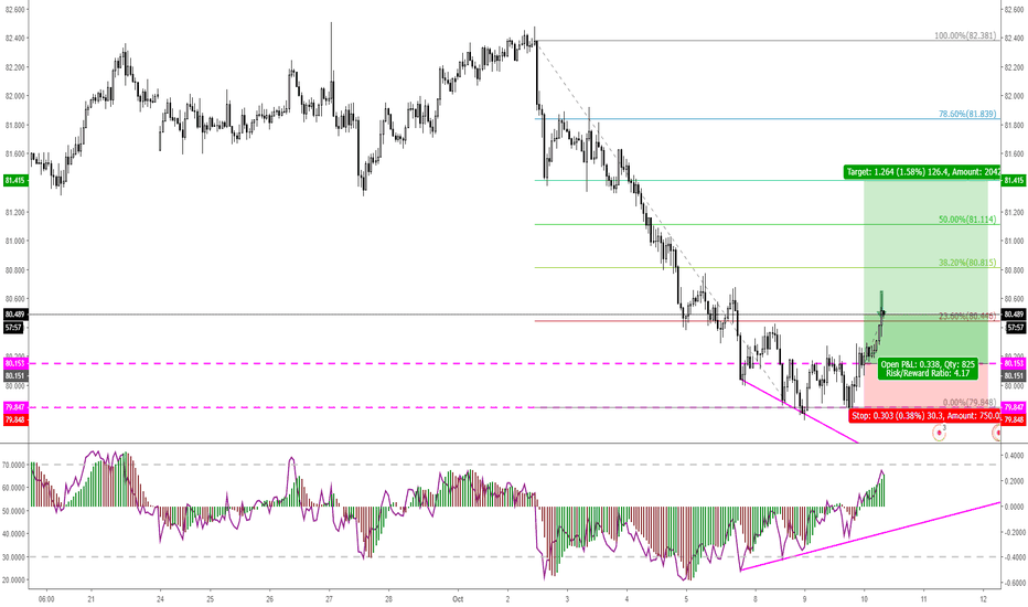 AUDJPY: AUDJPY 1H with RSI Divergence