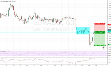 EURAUD: Trend Continuation Trade - EURAUD - 60Min