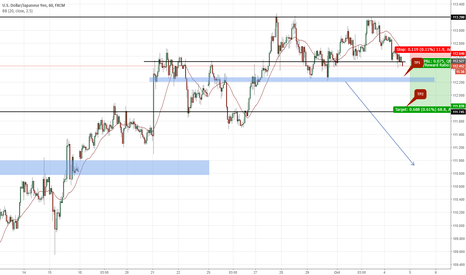 USDJPY: 31 : Short with the double top setup