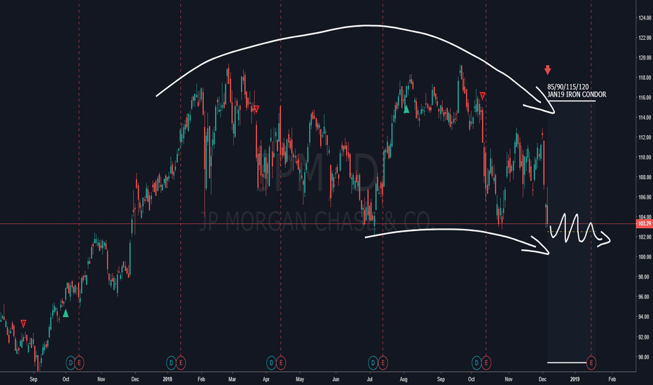 JPM: JPM - Bearish-neutral Iron Condor