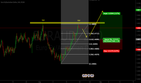 EURAUD: EURAUD LONG AFTER RETRACEMENT