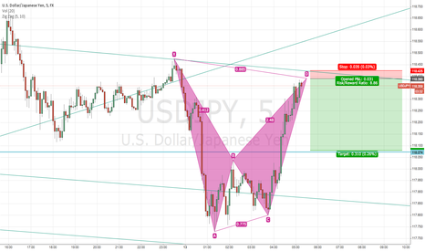 USDJPY: USDJPY short at D