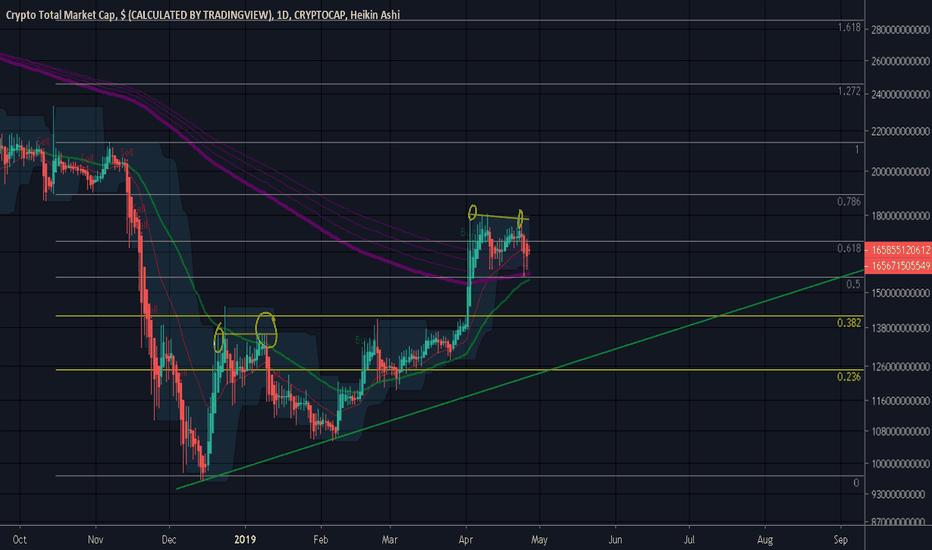 tradingview cryptocurrency market cap