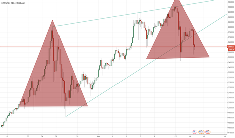 BTCUSD: SAME SET UP -- GET READY FOR A LONG UP SWING