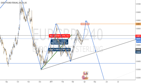 EURGBP: LONG SET UP IN EURGBP - 4H CHART
