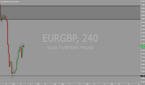 EURGBP: EURGBP 4HR SELL ZONE