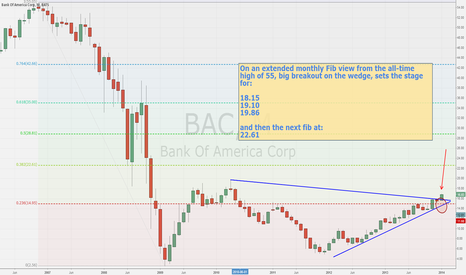 BAC: $BAC Monthly view at the big wedge breakout