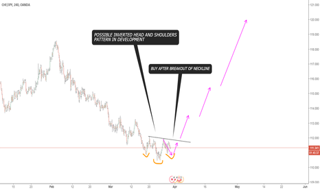 CHFJPY: INVERTED HEAD AND SHOULDERS