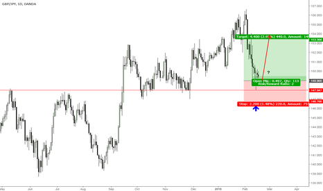 GBPJPY: GBPJPY - are bulls going to dominate and continue bullish trend?
