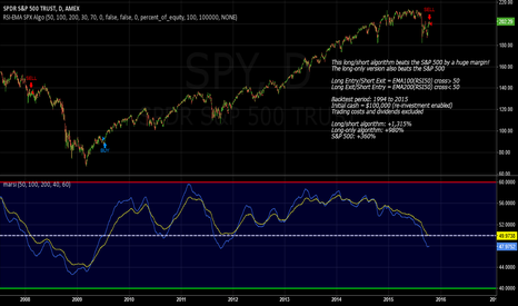 SPY: SPX Long/Short Momentum Algorithm Beats S&P500 By A Huge Margin!