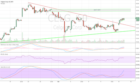 CELG: celgene ready to close gap at 123$ to 123.50$ chart ->