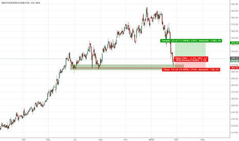 MOTHERSUMI: MOTHERSON SUMI Buy based on S/R zone