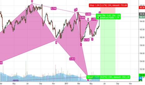 BUND: BUND 10Y -Short Gartley -Target 150 on weekly BAT RRR 7,5