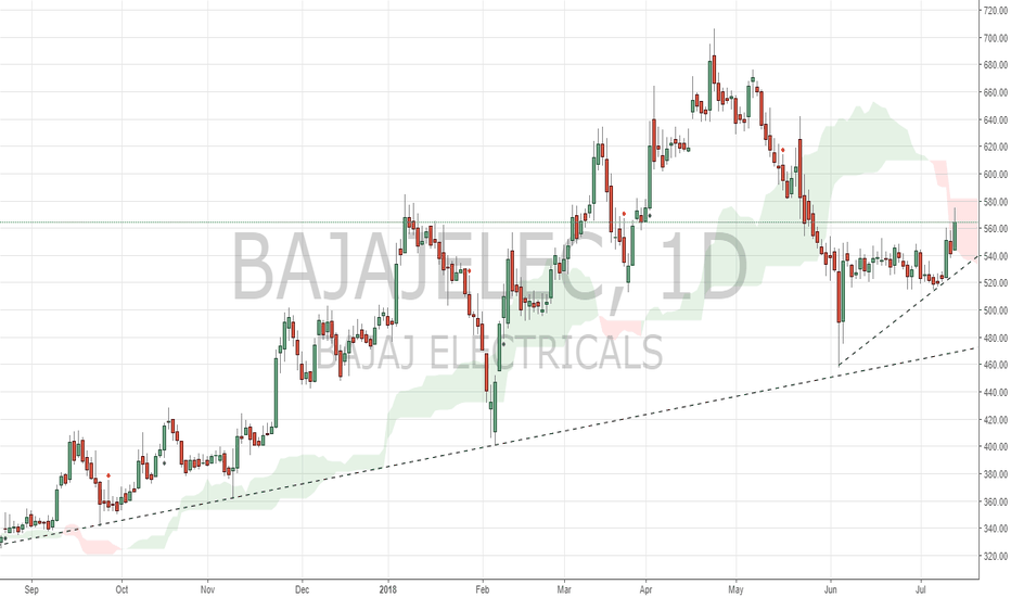 BAJAJELEC: BAJAJELEC shows strength