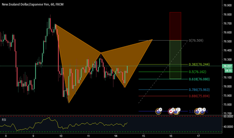 NZDJPY: A bearish gartley