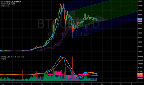 BTCUSD: This one is for flibbr