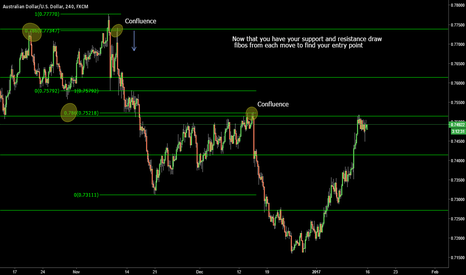 AUDUSD: Fibonacci training for the trading group - Part 4