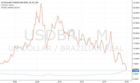 USDBRL: Brazilian Scenario