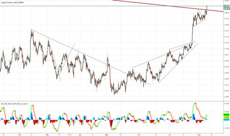 HG1!: CU trend line break