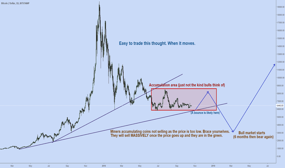 BTCUSD: Found this very bad investment