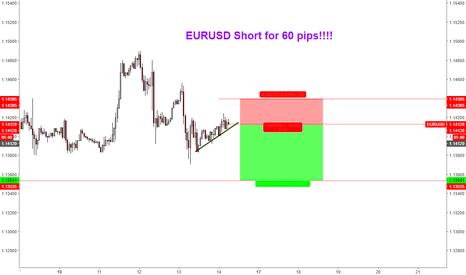 EURUSD: EURUSD right at the flag breakout!!!!