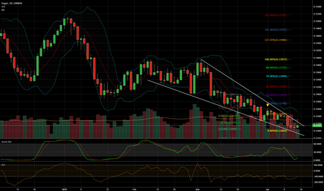SUGARUSD: Indicators oversold, current resistance testing the 618 fib