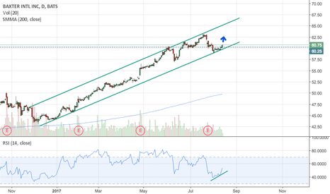 BAX: BAX poised for another leg higher...