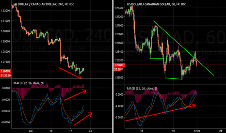 USDCAD: USDCAD Buy Idea