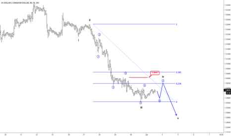 USDCAD: USDCAD Looking Lower