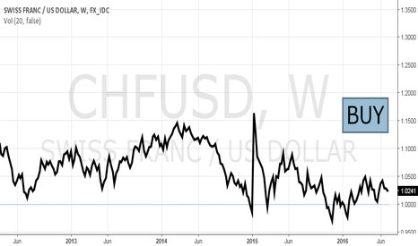 CHFUSD: We  Favor Being Overweight the Swiss Franc