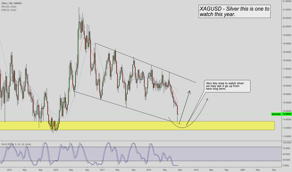 XAGUSD: Silver Going up long Term This Year ?!