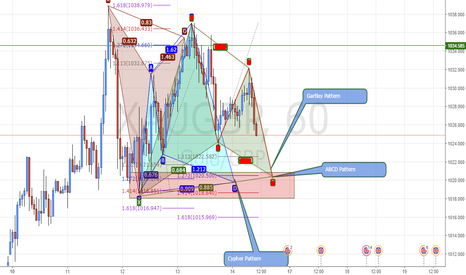 XAUGBP: #XAUGBP #Gold Gartley, Cypher, ABCD Patterns