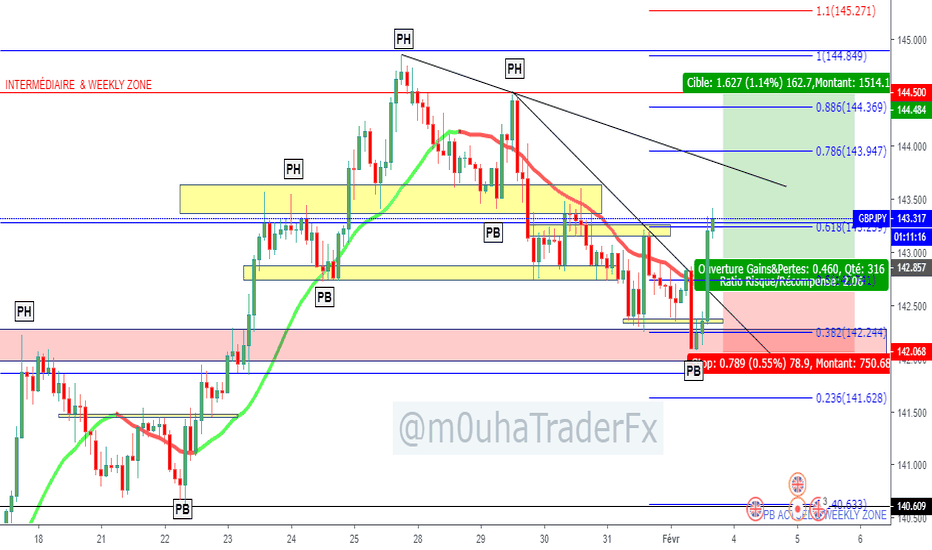 GBPJPY: $GBPJPY en achat +60 pips actuellement