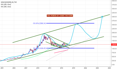 GOLD: gold long term analysis