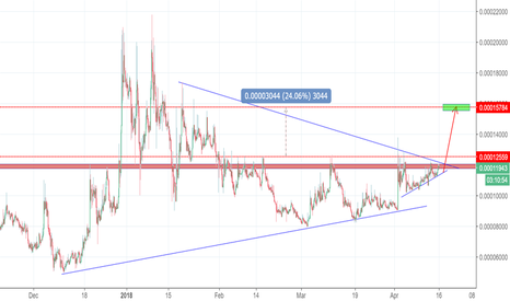 STORJBTC: STORJBTC , 240 , heavy breakout Awaits !