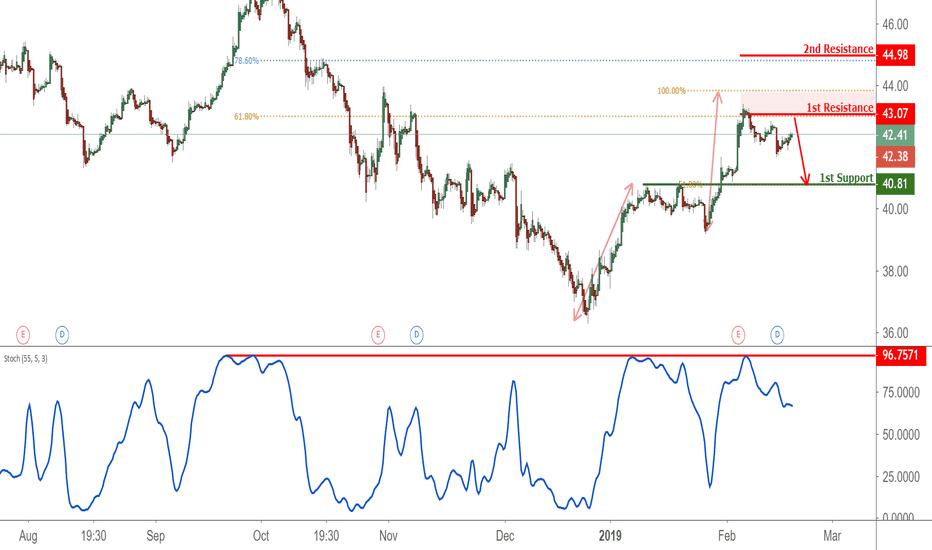 BP: BP Reversed Off Resistance, Potential Drop!
