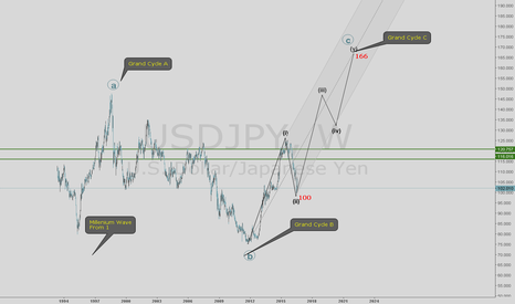 USDJPY: Trade of the Century