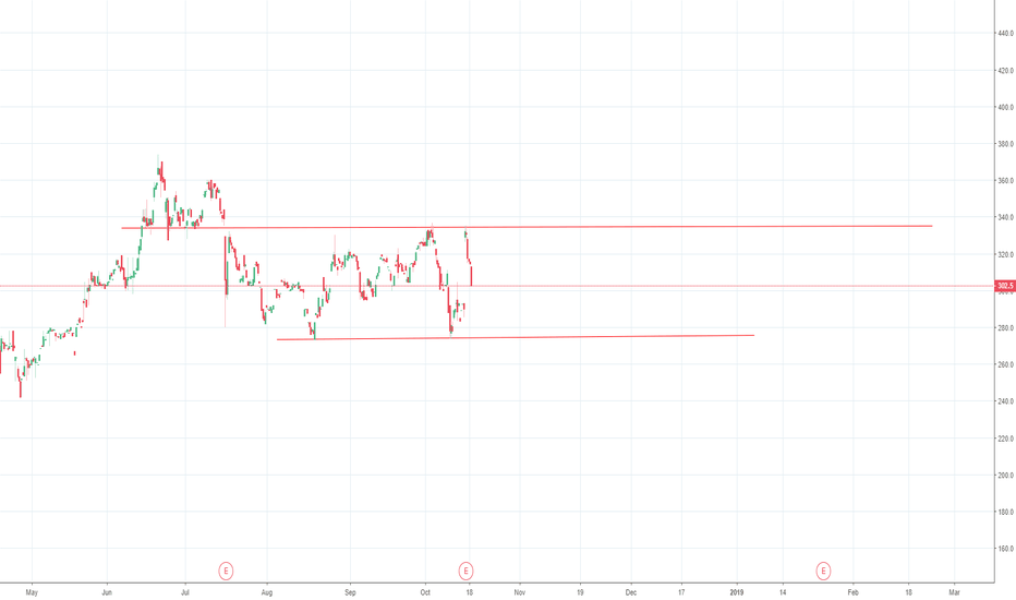 NFLX: channel break to upside will be good