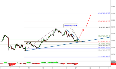NZDCAD: NZDCAD: Long @61.8% + Structre