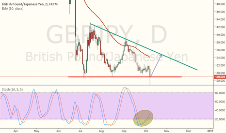 GBPJPY: Long if closes above red line