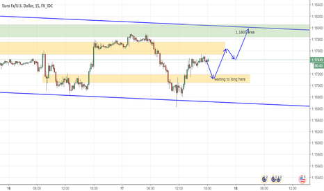 EURUSD: waiting price to retrace to buy untill 1.18 area