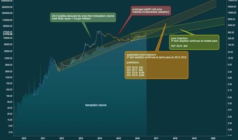 BCHAIN/NTREP: BTC/USD Price vs Adoption – $4k to $54k by 2020