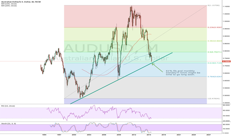 AUDUSD: HOLY AUSSIE. But check out this chart. cc: @pipczar