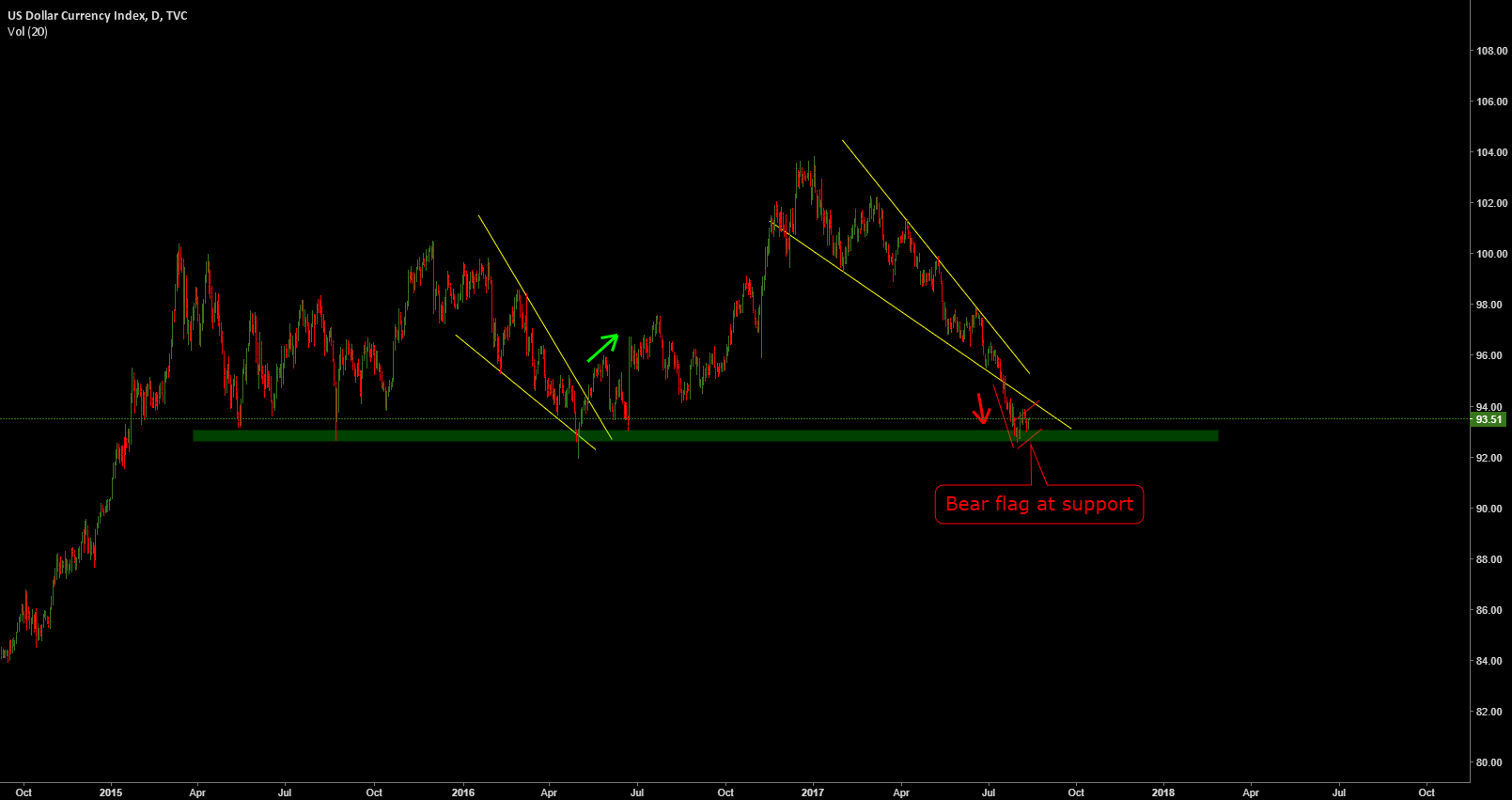 DXY: Falling Wedge and Bear Flag