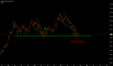 DXY: DXY: Falling Wedge and Bear Flag