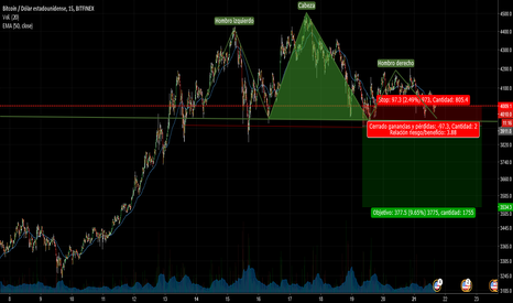 BTCUSD: BTC/USD , grafico 15min