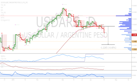 USDARS: USDARS: Downtrend continuation in this pair
