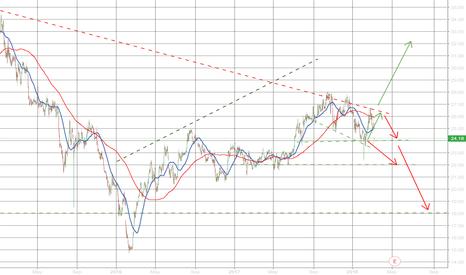 WJA: A trading plan about WJA